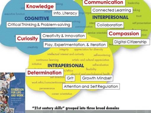 21st century learning landscape